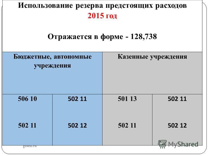 gosbu.ru Использование резерва предстоящих расходов 2015 год Отражается в форме - 128,738 Бюджетные, автономные учреждения Казенные учреждения 506 10 502 11 502 12 501 13 502 11 502 12