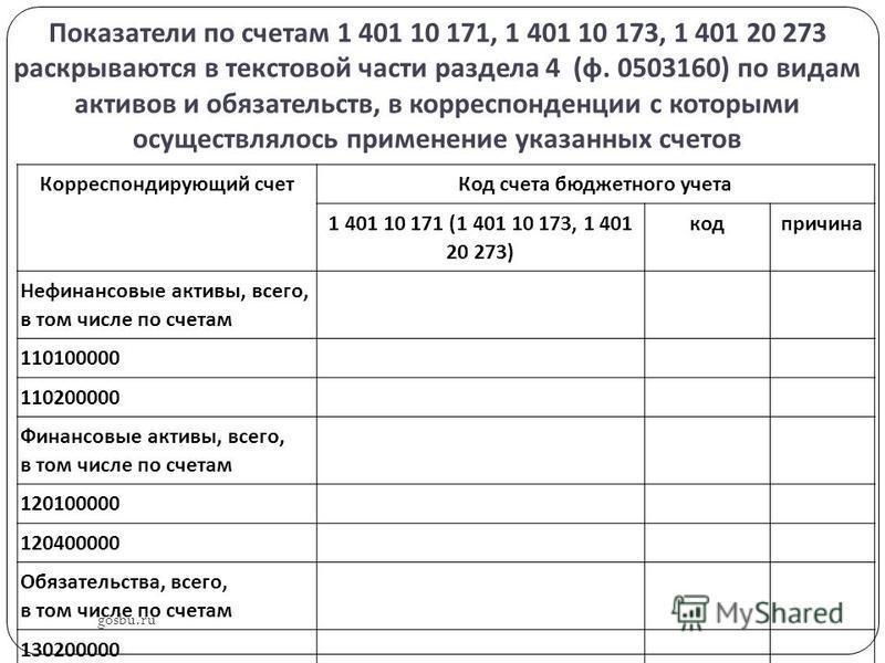 Показатели по счетам 1 401 10 171, 1 401 10 173, 1 401 20 273 раскрываются в текстовой части раздела 4 ( ф. 0503160) по видам активов и обязательств, в корреспонденции с которыми осуществлялось применение указанных счетов gosbu.ru Корреспондирующий с