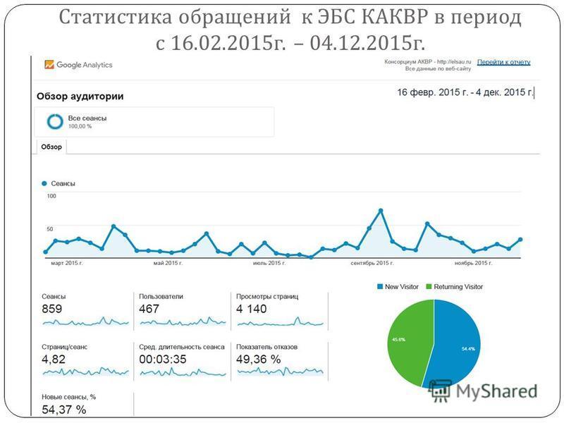 Статистика обращений к ЭБС КАКВР в период с 16.02.2015 г. – 04.12.2015 г.