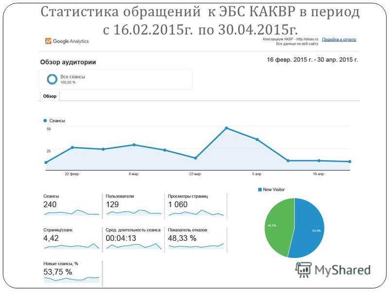 Статистика обращений к ЭБС КАКВР в период с 16.02.2015 г. по 30.04.2015 г.