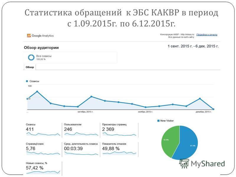 Статистика обращений к ЭБС КАКВР в период с 1.09.2015 г. по 6.12.2015 г.