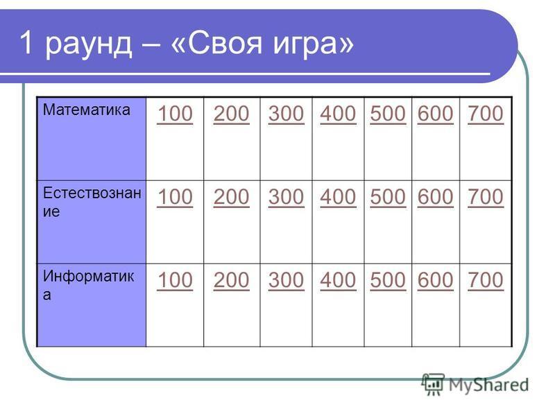 1 раунд – «Своя игра» Математика 100200300400500600700 Естествознан ие 100200300400500600700 Информатик а 100200300400500600700