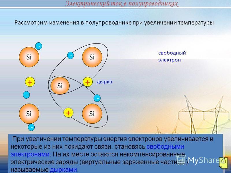 Рассмотрим изменения в полупроводнике при увеличении температуры При увеличении температуры энергия электронов увеличивается и некоторые из них покидают связи, становясь свободными электронами. На их месте остаются некомпенсированные электрические за