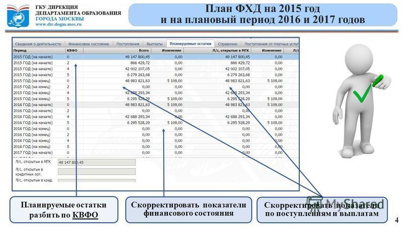 План ФХД на 2015 год и на плановый период 2016 и 2017 годов 4 Планируемые остатки разбить по КВФО Скорректировать показатели финансового состояния Скорректировать показатели по поступлениям и выплатам