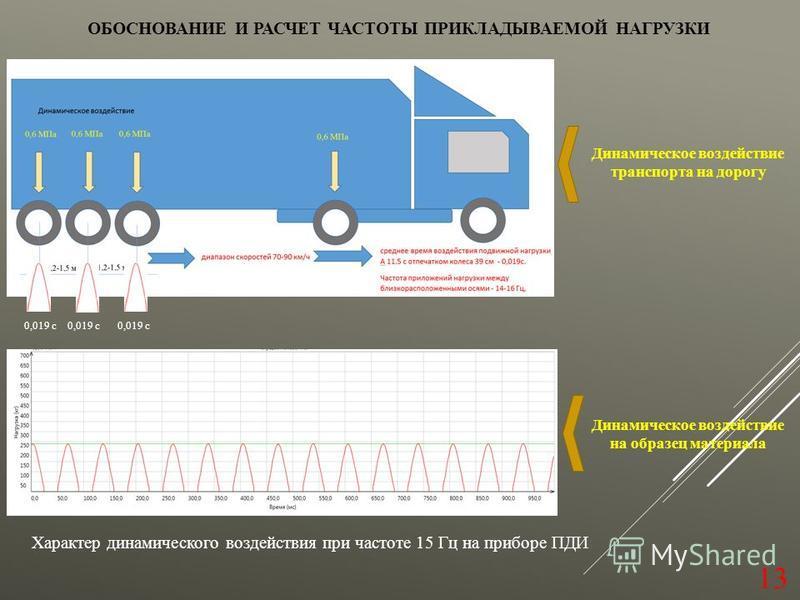 ОБОСНОВАНИЕ И РАСЧЕТ ЧАСТОТЫ ПРИКЛАДЫВАЕМОЙ НАГРУЗКИ 13 0,019 с Динамическое воздействие транспорта на дорогу Динамическое воздействие на образец материала Характер динамического воздействия при частоите 15 Гц на приборе ПДИ