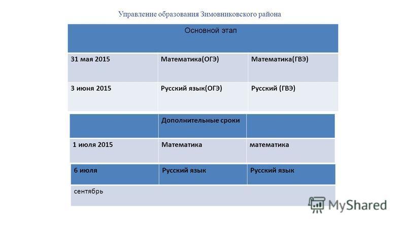 31 мая 2015Математика(ОГЭ)Математика(ГВЭ) 3 июня 2015Русский язык(ОГЭ)Русский (ГВЭ) Основной этап Дополнительные сроки 1 июля 2015Математикаматематика 6 июля Русский язык сентябрь