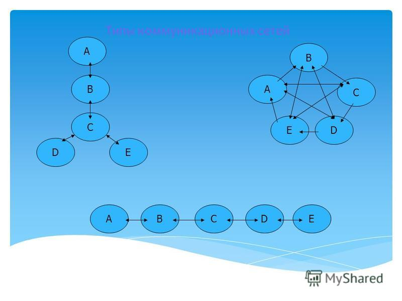 Типы коммуникационных сетей A B ED C ED C A B ACBED
