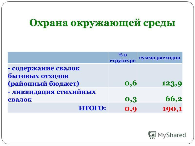 Охрана окружающей среды % в структуре сумма расходов - содержание свалок бытовых отходов (районный бюджет) 0,6123,9 - ликвидация стихийных свалок 0,366,2 ИТОГО: 0,9190,1
