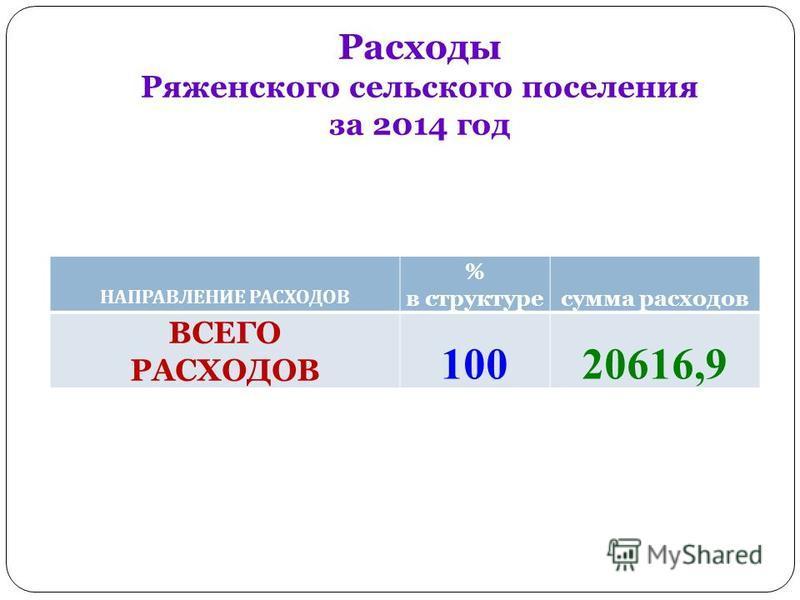 Расходы Ряженского сельского поселения за 2014 год НАПРАВЛЕНИЕ РАСХОДОВ % в структуре сумма расходов ВСЕГО РАСХОДОВ 10020616,9