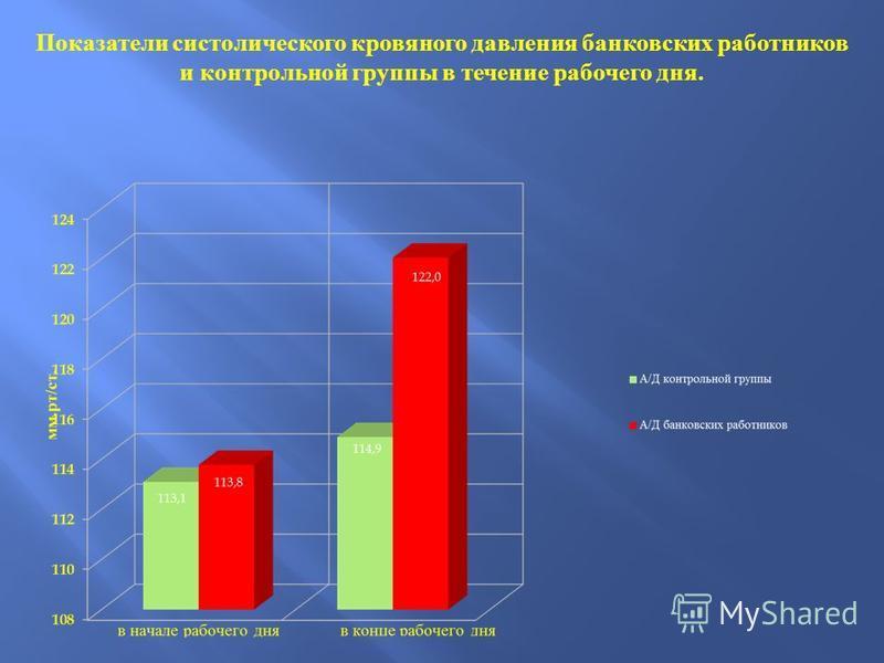 Показатели систолического кровяного давления банковских работников и контрольной группы в течение рабочего дня.