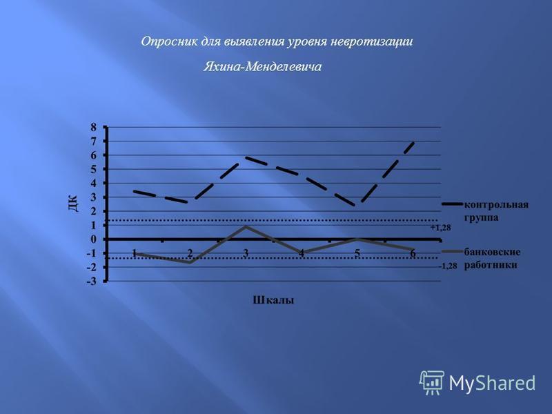 Опросник для выявления уровня невротизации Яхина-Менделевича
