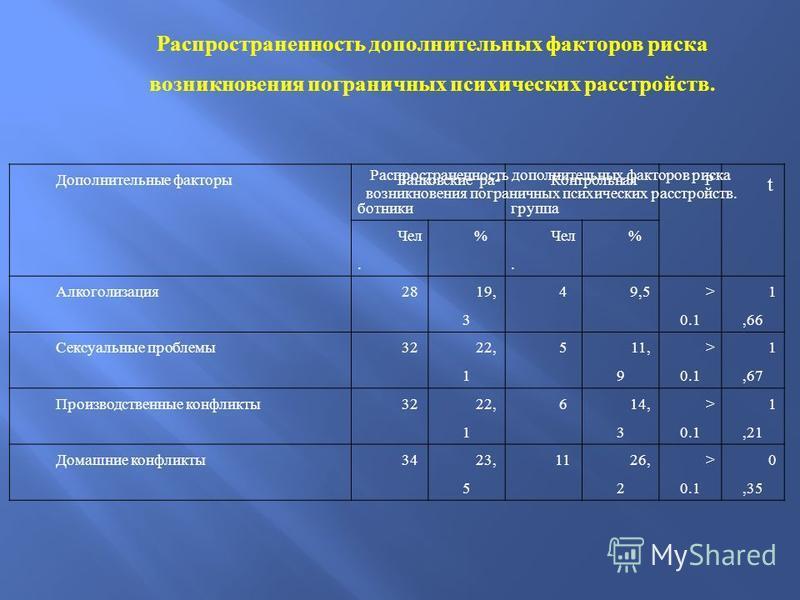 Дополнительные факторы Банковские ра ботники Контрольная группа Р t Чел. % % Алкоголизация 28 19, 3 49,5 > 0.1 1,66 Сексуальные проблемы 32 22, 1 5 11, 9 > 0.1 1,67 Производственные конфликты 32 22, 1 6 14, 3 > 0.1 1,21 Домашние конфликты 3423,
