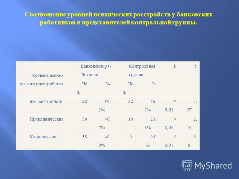 Уровень психи  ческого рас  стройства Банков  ские ра  бот  ники Кон  трольная группа Р t Че л. % % Без расстройств 28 19, 3% 32 76, 2% < 0,01 7, 67 Прекли  ни  ческие 59 40, 7% 10 23, 8% < 0,05 2, 16 Клиниче  ские 5840, 0% 00,0 % < 0,01 9,