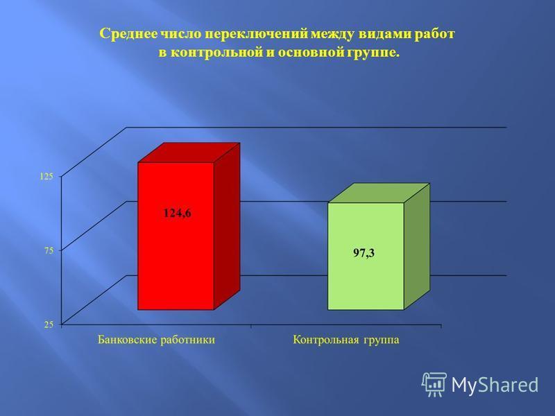 Среднее число переключений между видами работ в контрольной и основной группе.