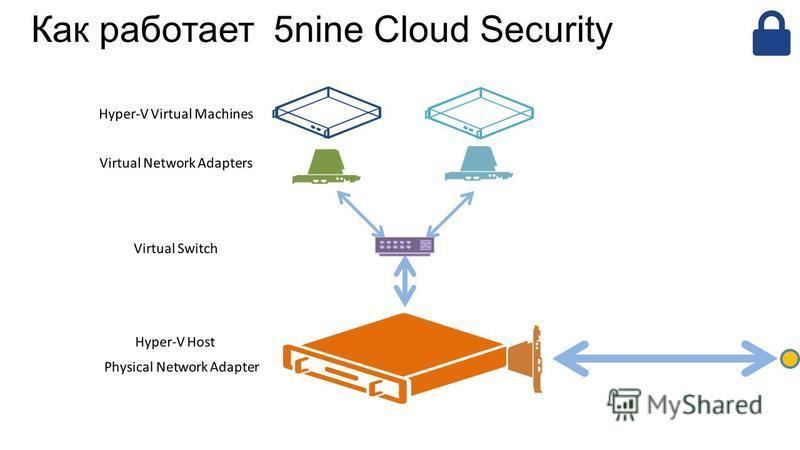 Как работает 5nine Cloud Security