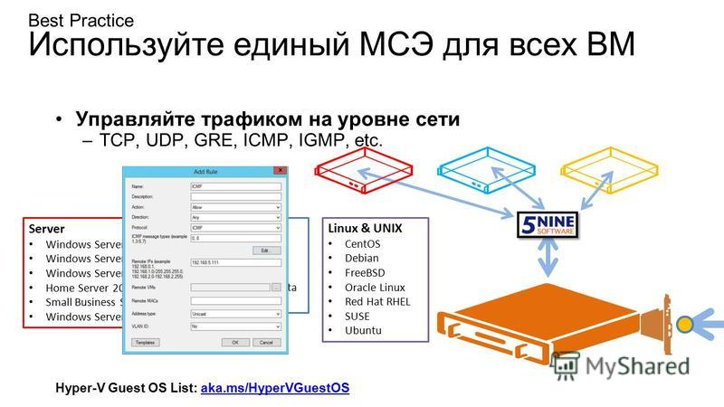 Best Practice Используйте единый МСЭ для всех ВМ Управляйте трафиком на уровне сети –TCP, UDP, GRE, ICMP, IGMP, etc. Hyper-V Guest OS List: aka.ms/HyperVGuestOSaka.ms/HyperVGuestOS Server Windows Server 2012 R2 Windows Server 2012 Windows Server 2008