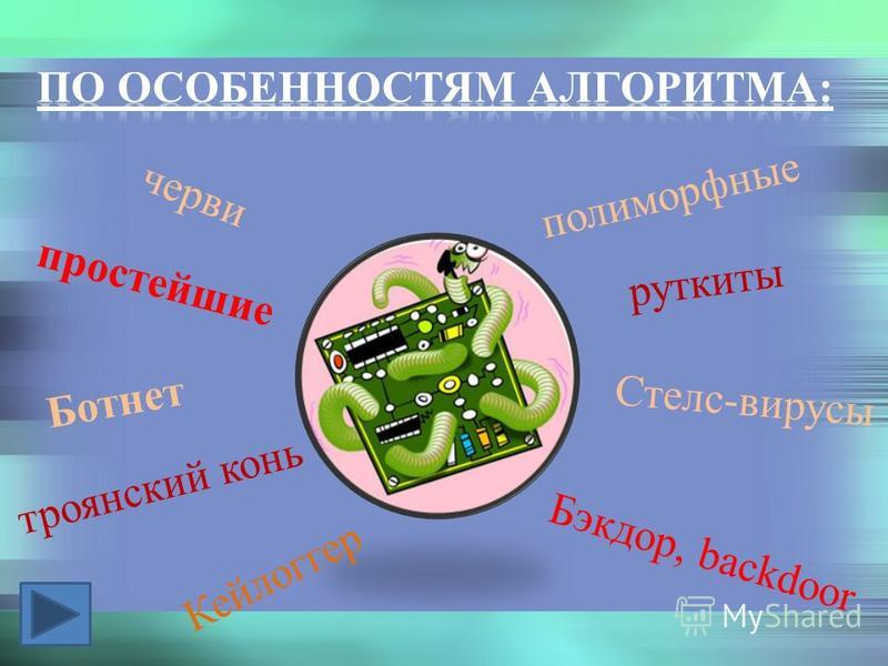 простейшие полиморфные черви троянский конь руткиты Стелс-вирусы Ботнет Бэкдор, backdoor Кейлоггер