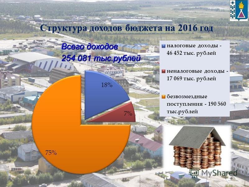 Структура доходов бюджета на 2016 год
