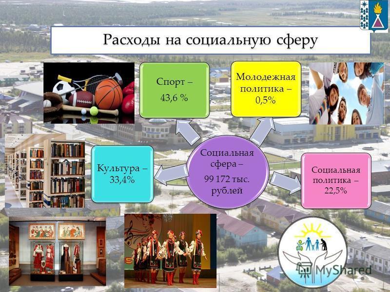 Расходы на социальную сферу Социальная сфера – 99 172 тыс. рублей Культура – 33,4% Спорт – 43,6 % Молодежная политика – 0,5% Социальная политика – 22,5%