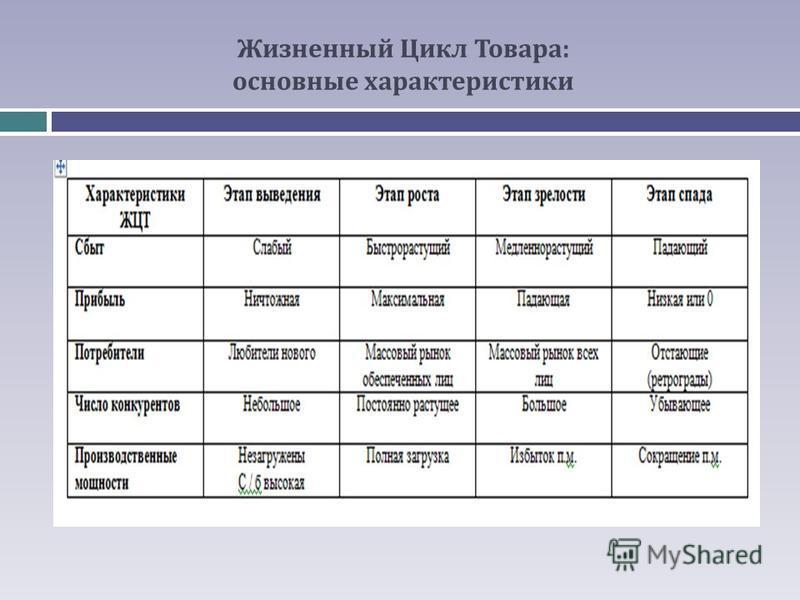 Жизненный Цикл Товара: основные характеристики