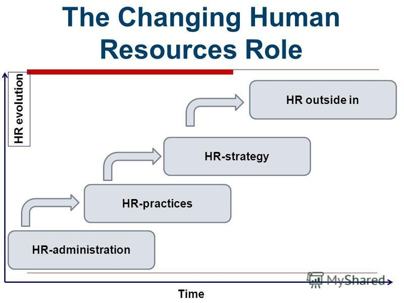 The Changing Human Resources Role HR-administration HR outside in HR-strategy HR-practices Time HR evolution