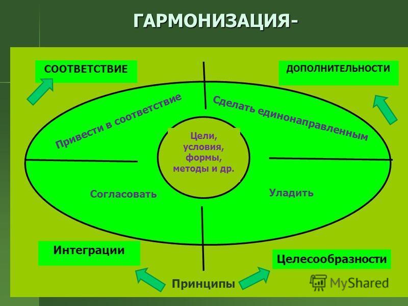 ГАРМОНИЗАЦИЯ- Цели, условия, формы, методы и др. Сделать единонаправленным Согласовать Уладить СООТВЕТСТВИЕ ДОПОЛНИТЕЛЬНОСТИ Интеграции Целесообразности Привести в соответствие Принципы