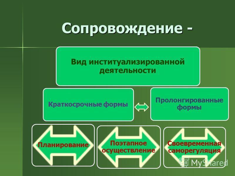 Сопровождение - Вид институализированной деятельности Краткосрочные формы Планирование Поэтапное осуществление Пролонгированные формы Своевременная саморегуляция