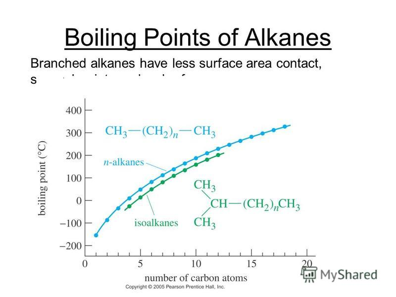 Boiling Points of Alkanes Branched alkanes have less surface area contact, so weaker intermolecular forces.