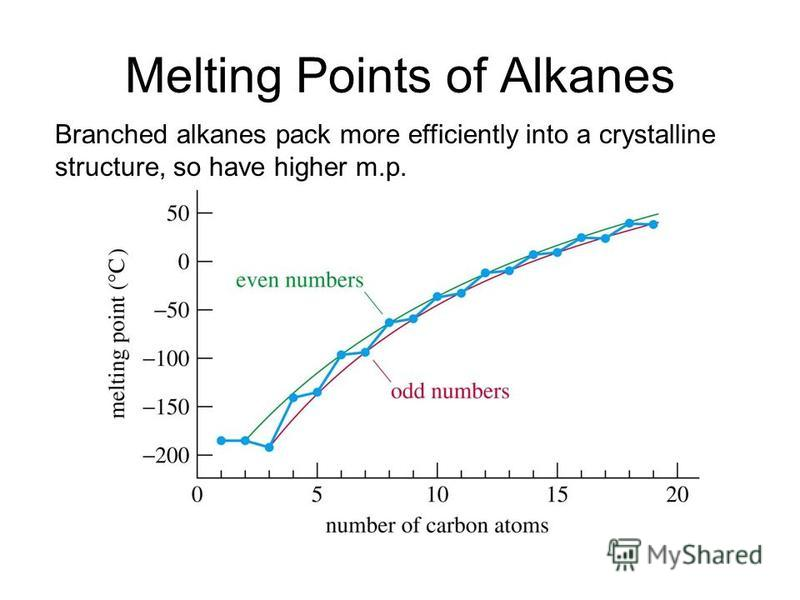 Melting Points of Alkanes Branched alkanes pack more efficiently into a crystalline structure, so have higher m.p.