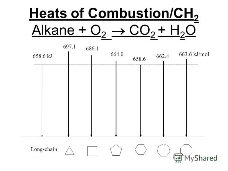 Heats of Combustion/CH 2 Alkane + O 2 CO 2 + H 2 O 658.6 697.1 686.1 664.0663.6 kJ/mol 662.4658.6 kJ Long-chain