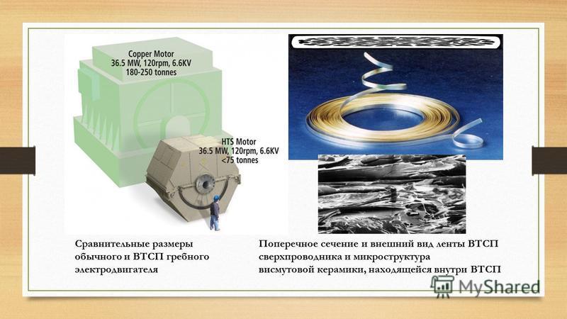 Сравнительные размеры обычного и ВТСП гребного электродвигателя Поперечное сечение и внешний вид ленты ВТСП сверхпроводника и микроструктура висмутовой керамики, находящейся внутри ВТСП