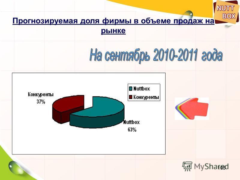 105 Прогнозируемая доля фирмы в объеме продаж на рынке