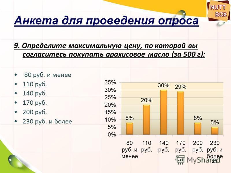 24 Анкета для проведения опроса 9. Определите максимальную цену, по которой вы согласитесь покупать арахисовое масло (за 500 г): 80 руб. и менее 110 руб. 140 руб. 170 руб. 200 руб. 230 руб. и более