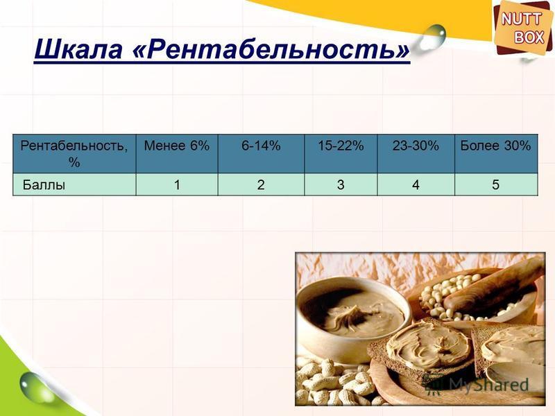 58 Шкала «Рентабельность» Рентабельность, % Менее 6%6-14%15-22%23-30%Более 30% Баллы 12345