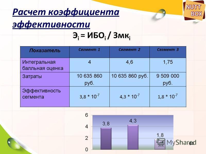 64 Расчет коэффициента эффективности Э i = ИБО i / Змк i Показатель Сегмент 1Сегмент 2Сегмент 3 Интегральная балльная оценка 44,61,75 Затраты 10 635 860 руб. 9 509 000 руб. Эффективность сегмента 3,8 * 10 -7 4,3 * 10 -7 1,8 * 10 -7