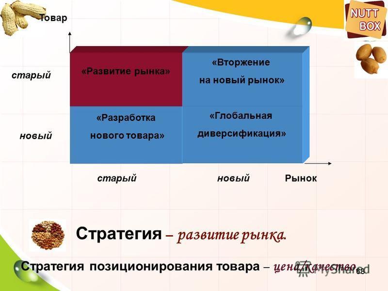68 Стратегия – развитие рынка. Стратегия позиционирования товара – цена/качество. «Разработка нового товара» «Глобальная диверсификация» «Развитие рынка» «Вторжение на новый рынок» Рынок Товар старый новый старыйновый