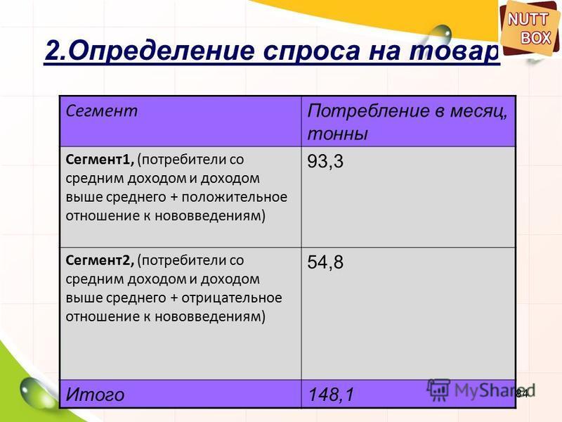 84 2. Определение спроса на товар Сегмент Потребление в месяц, тонны Сегмент 1, (потребители со средним доходом и доходом выше среднего + положительное отношение к нововведениям) 93,3 Сегмент 2, (потребители со средним доходом и доходом выше среднего
