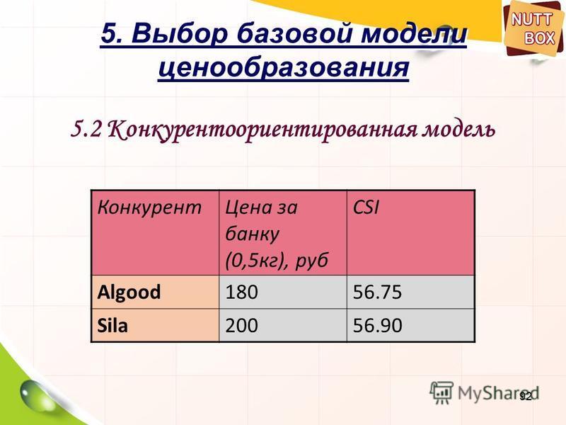 92 5. Выбор базовой модели ценообразования 5.2 Конкурентоориентированная модель Конкурент Цена за банку (0,5 кг), руб CSI Algood18056.75 Sila20056.90