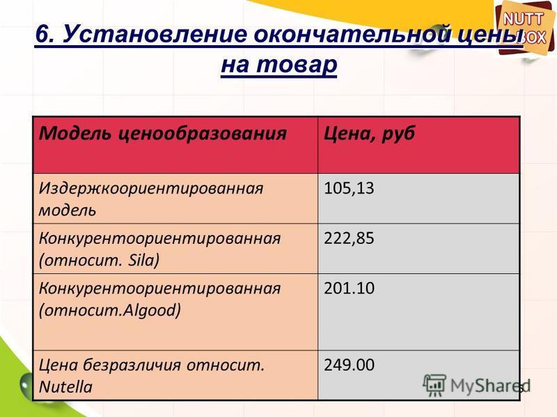95 6. Установление окончательной цены на товар Модель ценообразования Цена, руб Издержкоориентированная модель 105,13 Конкурентоориентированная (относит. Sila) 222,85 Конкурентоориентированная (относит.Algood) 201.10 Цена безразличия относит. Nutella