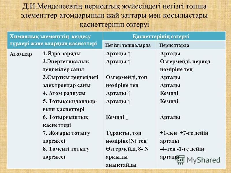 Д.И.Менделеевтің периодтық жүйесіндегі негізгі топша элементтер атомдарының жай заттары мен қосылыстары қасиеттерінің өзгеруі Химиялық элементтің кездесу түрлері және олардың қасиеттері Қасиеттерінің өзгеруі Негізгі топшалардаПериодтарда Атомдар 1.Яд