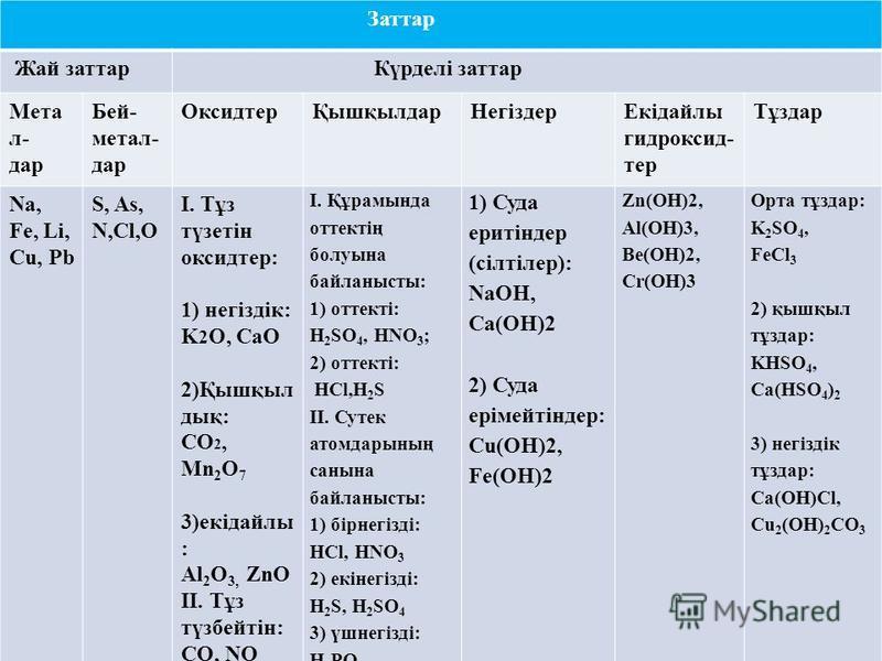 Заттар Жай заттар Күрделі заттар Мета л- дар Бей- метал- дар ОксидтерҚышқылдарНегіздерЕкідайлы гидроксид- тер Тұздар Na, Fe, Li, Cu, Pb S, As, N,Cl,O І. Тұз түзетін оксидтер: 1) негіздік: K 2 O, CaO 2)Қышқыл дық: СО 2, Мn 2 O 7 3)екідайлы : Аl 2 O 3,