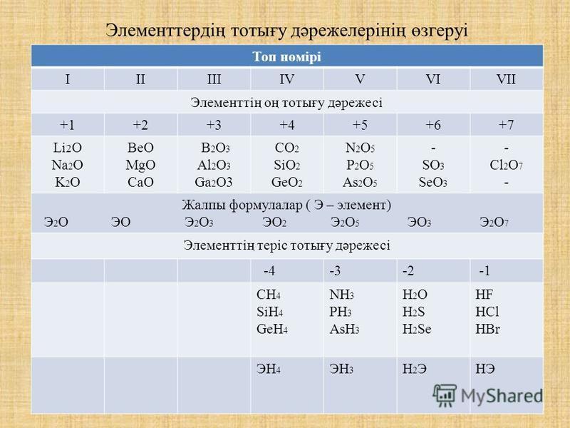 Элементтердің тотығу дәрежелерінің өзгеруі Топ нөмірі ІІІІІІІVІVVVIVII Элементтің оң тотығу дәрежесі +1+2+3+4+5+6+7 Li 2 O Na 2 O K 2 O BeO MgO CaO B 2 O 3 Al 2 O 3 Ga 2 O3 CO 2 SiO 2 GeO 2 N 2 O 5 P 2 O 5 As 2 O 5 - SO 3 SeO 3 - Cl 2 O 7 - Жалпы фор
