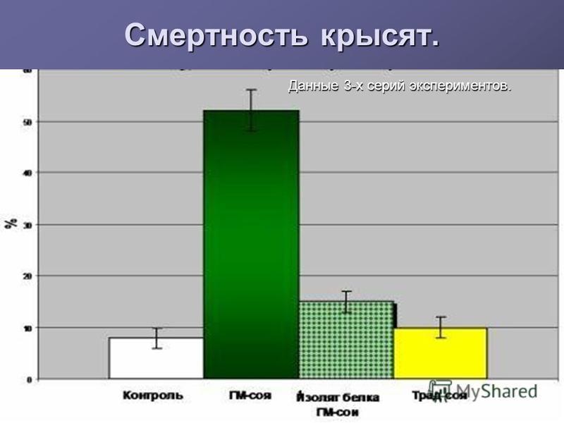 Смертность крысят. Данные 3-х серий экспериментов.