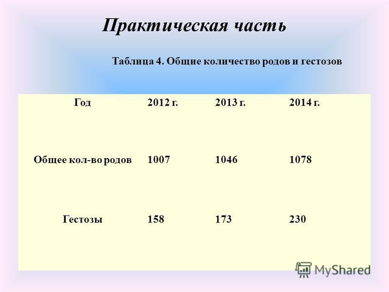 Практическая часть Год 2012 г.2013 г.2014 г. Общее кол-во родов 100710461078 Гестозы 158173230 Таблица 4. Общие количество родов и гестозов