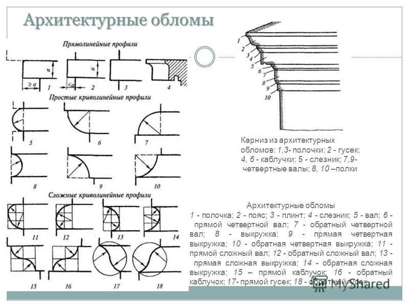 Карниз из архитектурных обломов: 1,3- полочки; 2 - гусек; 4, 6 - каблучки; 5 - слезник; 7,9- четвертные валы; 8, 10 –полки Архитектурные обломы 1 - полочка; 2 - пояс; 3 - плинт; 4 - слезник; 5 - вал; 6 - прямой четвертной вал; 7 - обратный четвертной