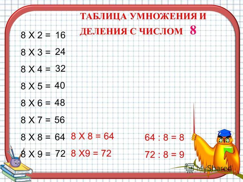 8 Х 2 = 8 Х 3 = 8 Х 4 = 8 Х 5 = 8 Х 6 = 8 Х 7 = 8 Х 8 = 8 Х 9 = 24 16 40 32 56 48 72 64 8 Х 8 = 64 8 Х9 = 72 64 : 8 = 8 72 : 8 = 9 ТАБЛИЦА УМНОЖЕНИЯ И ДЕЛЕНИЯ С ЧИСЛОМ 8