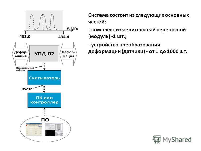 Система состоит из следующих основных частей: - комплект измерительный переносной (модуль) -1 шт.; - устройство преобразования деформации (датчики) - от 1 до 1000 шт.