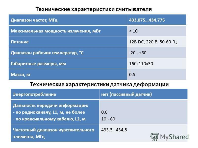 Диапазон частот, МГц 433.075…434.775 Максимальная мощность излучения, м Вт< 10 Питание 12В DС, 220 В, 50-60 Гц Диапазон рабочих температур, °C-20…+60 Габаритные размеры, мм 160 х 110 х 30 Масса, кг 0,5 Технические характеристики считывателя Энергопот