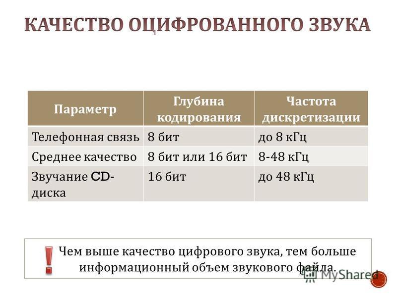 Чем выше качество цифрового звука, тем больше информационный объем звукового файла. Параметр Глубина кодирования Частота дискретизации Телефонная связь 8 бит до 8 к Гц Среднее качество 8 бит или 16 бит 8-48 к Гц Звучание CD- диска 16 бит до 48 к Гц