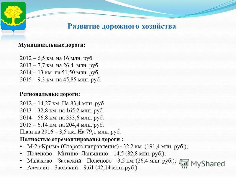 Развитие дорожного хозяйства Муниципальные дороги: Региональные дороги: 2012 – 6,5 км. на 16 млн. руб. 2013 – 7,7 км. на 26,4 млн. руб. 2014 – 13 км. на 51,50 млн. руб. 2015 – 9,3 км. на 45,85 млн. руб. 2012 – 14,27 км. На 83,4 млн. руб. 2013 – 32,8